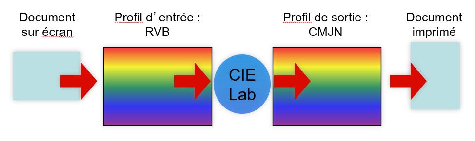 gestion colorimétrique