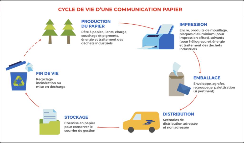 Cycle de vie d'une communication par papier : 1-Production du papier, 2-Impression, 3-Emballage, 4-Distribution, 5- Stockage, 6- Fin de vie, et ça recommence au 1